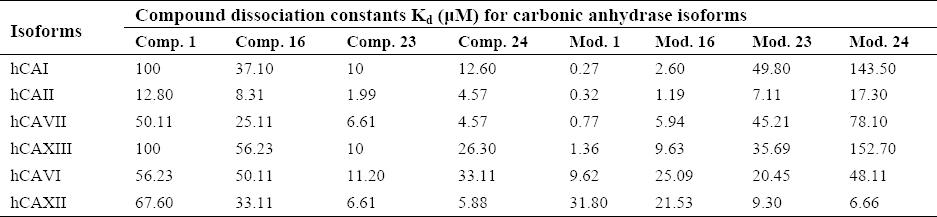 Table 2: Experimental and predicted values of Ki for original (Comp) and modified version of the compounds (Mod).