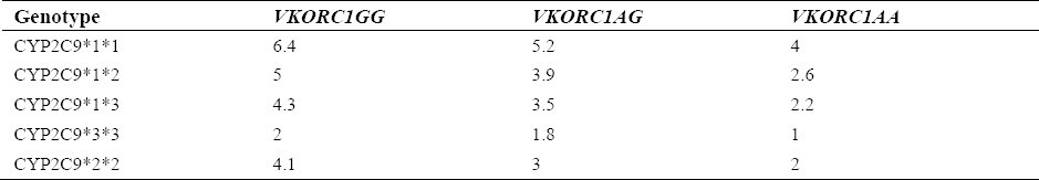 The effect of CYP2C9*2, CYP2C9*3, and VKORC1-1639 G>A