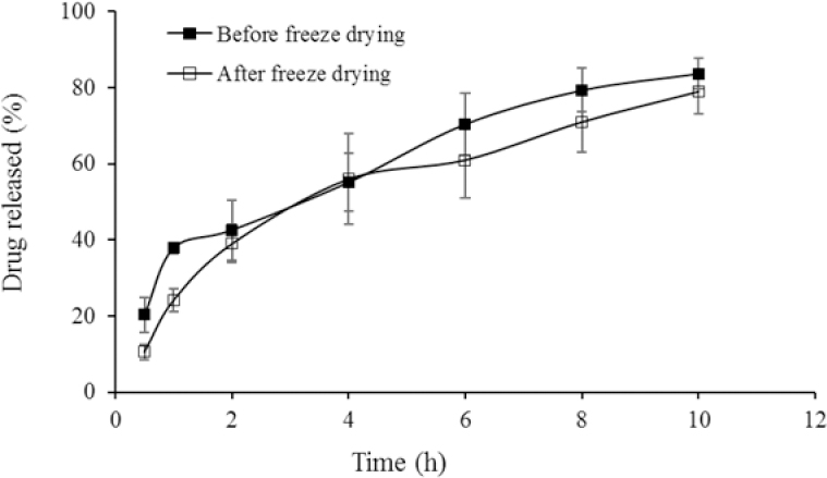Figure 2: The <i>in vitro</i> release profile of EPO from TMC/GP hydrogel before and after freeze-drying (mean values &#177; SD, n &#61; 3). EPO, erythropoietin; TMC/GP, trimethyl chitosan/&#946;-glycerophosphate.
