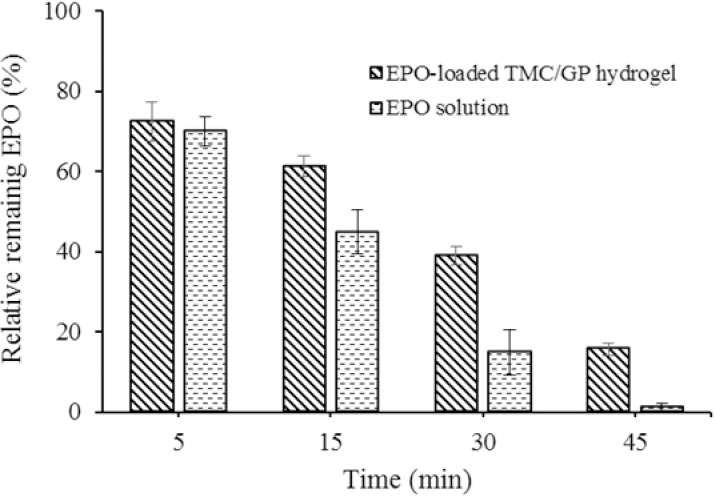 Figure 6: Relative remaining of erythropoietin in buccal areas of healthy volunteers at different times (mean values ± SD, n = 3). EPO, erythropoietin; TMC/GP, trimethyl chitosan/β-glycerophosphate.