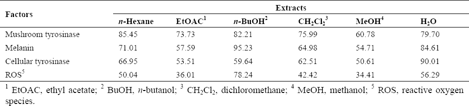Table 2: The half maximal inhibitory concentration (IC<sub>50</sub>) values (μg/mL) for different extracts of <i>Pistacia atlantica</i> subsp. <i>mutica</i>.