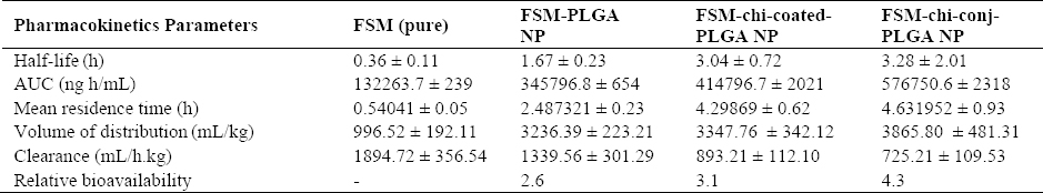 Table 3: Pharmacokinetic parameters of furosemide (FSM, pure), FSM loaded poly (lactide-co-glycolide nanoparticles (FSM-PLGA-NP), FSM loaded chitosan-coated PLGA nanoparticles (FSM-chi-coated-PLGA-NP), and FSM loaded chitosan-conjugated PLGA nanopaticles (FSM-chi-conj-PLGA-NP) after <i>i.v</i>. injection at an equivalent FSM dose of 6.6 mg/kg. Values represent the mean &#177; SD, n&#61; 3.