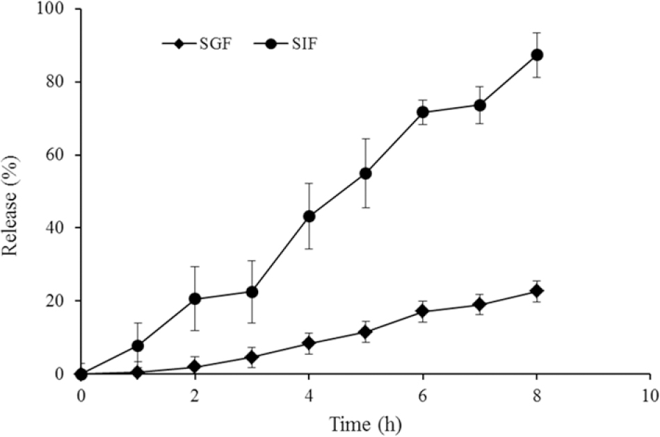 Figure 5: Release profile of drug from nanocarrier in simulated gastric fluid and simulated intestinal fluid conditions at 37 °C after 8 h.