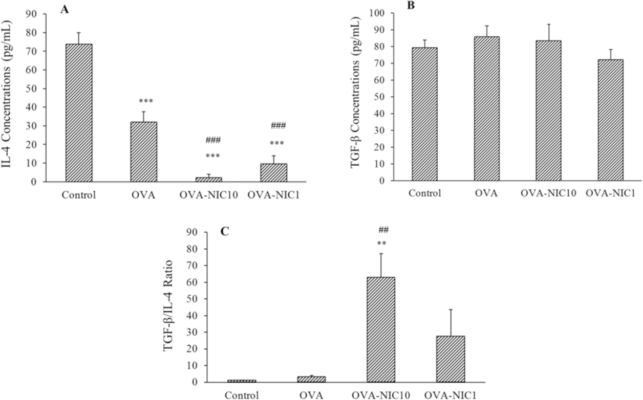 Figure 3: The effects of co-administration of NIC and OVA on IL-4 and TGF-β production and TGF-Beta/IL-4 ratio. (A) Both doses of NIC (1 and 10 mg/kg) significantly reduced the IL-4 production compared to the OVA (<sup>###</sup><i>P</i> ≤ 0.001) and control (***<i>P</i> ≤ 0.001) groups; (B) the co-administration of NIC and OVA did not increase the TGF-β production by splenocytes in RPMI 1640; and there was an insignificant difference between the groups; and (C) the TGF-β/IL-4 ratio in the mice from the OVA-NIC10 group was significantly higher than that of observed in the OVA (<sup>##</sup><i>P</i> = 0.008), and control (**<i>P</i> = 0.010) groups. NIC, Nicotine; OVA, ovalbumin; TGF,.transforming growth factor; IL, interleukin.