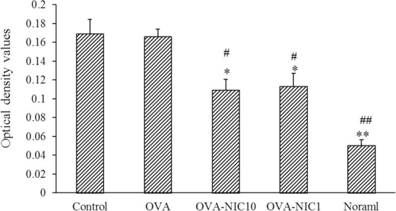 Figure 4: The effect of co-administration of NIC and OVA on the serum level of allergen-specific IgE. Administration of NIC (1 and 10 mg/kg) plus OVA decreased the allergen-specific IgE production compared to the control (*<i>P</i> ≤ 0.05 and **<i>P</i> ≤ 0.01) and OVA (<sup>#</sup><i>P</i> ≤ 0.05 and <sup>##</sup><i>P</i> ≤ 0.01) groups. However, the different doses of nicotine had almost the same effects on allergen-specific IgE production. NIC, Nicotine; OVA, ovalbumin; Ig E, immunoglobulin E.