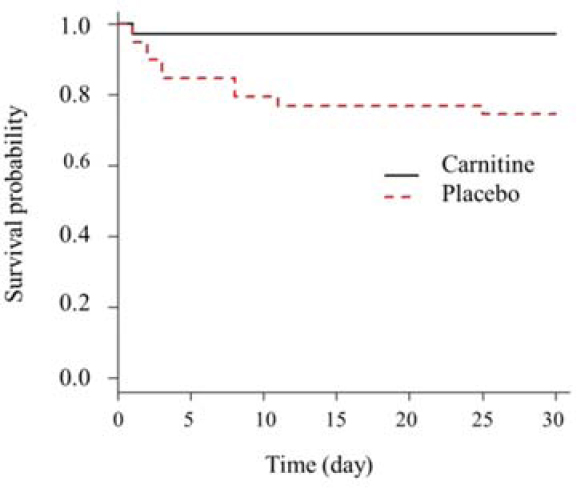 Figure 2: Kaplan-Meier analysis for comparing 1-month patients' survivals between L-carnitin and placebo groups of the study. One-month patients' survival was significantly higher in L-carnitine group compared with placebo group (97% <i>vs</i>. 74.4%; <i>P</i> = 0.008).