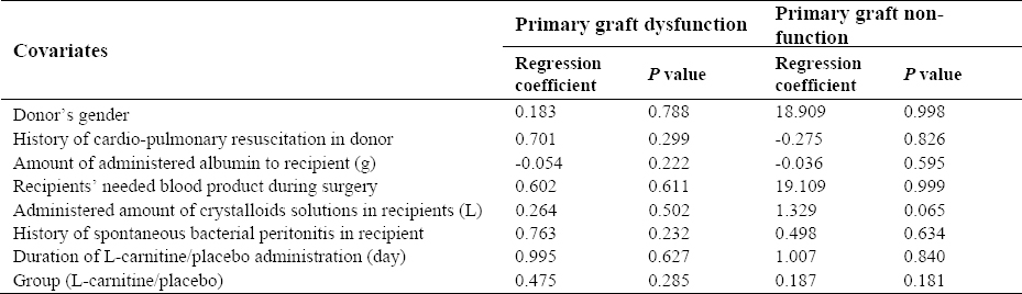 Table 4: Logistic regression analysis for comparing primary graft dysfunction and primary graft non-function incidences between L-carnitine and placebo groups adjusting for some covariates.