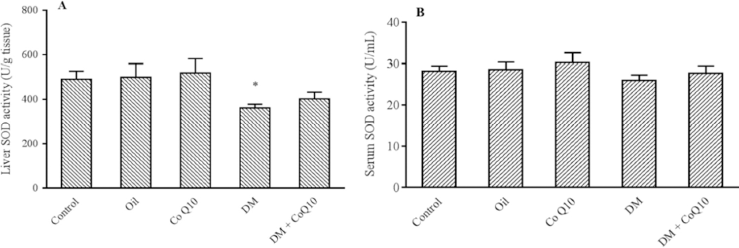 Figure 2: Comparison of SOD activity in (A) serum and (B) liver of groups of controls, diabetic, diabetic and normal rats fed with Co Q10 (10 mg/kg BW for 6 weeks). Co Q10 treatment fail to increase SOD activity compared to diabetic group. * Represents a significant difference between diabetic group and control groups (<i>P</i> < 0.05) and # indicates a significant difference between diabetic rats received Co Q10 and diabetic group. Values are means ± SEM for each group. Each bar represents at least six rats. SOD, Superoxide dismutase; Co Q10, coenzyme Q10; DM, diabetes mellitus.