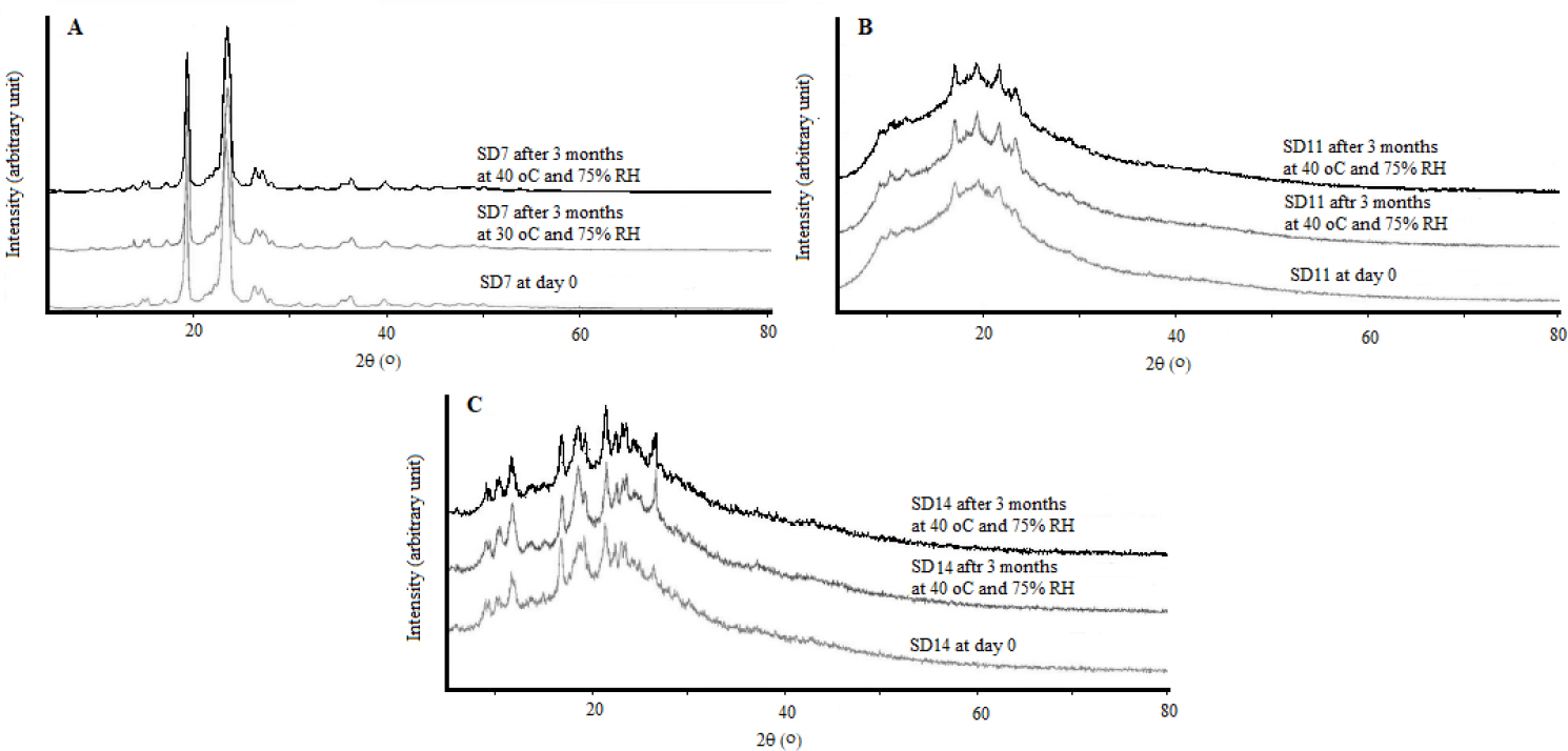Figure 7: Powder X-ray diffractions patterns during stability studies of atorvastatin, (A) atorvastatin-polyethylene glycol solid dispersion (SD7), (B) atorvastatin-Soluplus® solid dispersion (SD11), and (C) atorvastatin-chitosan solid dispersion (SD14).